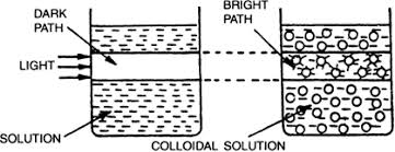 the scattering of light by colloids is called what are colloids state their characteristics from science is