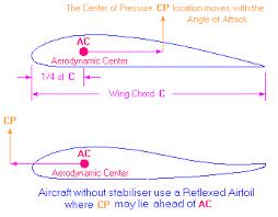 aerodynamic chord aerodynamics redlineremotecontrol com