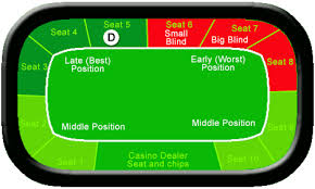 6 seat poker table definition of late position