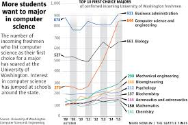 Area Of Interest In Computer Science In Resume Demand For Computer Science Forces Washington Colleges To Ramp Up