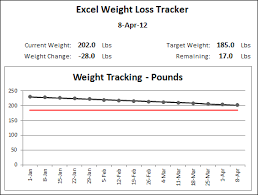 updated excel weight loss tracker contextures blog