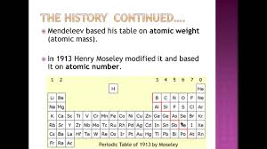 Al On Periodic Table Patterns In The Periodic Table Youtube