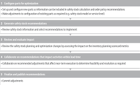 Planning Pic Inventory Planning And Optimization U2013 Kinaxis Rapidresponse