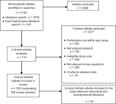 a systematic review of early intensive intervention for autism