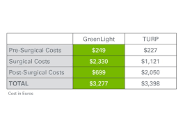 green light laser prostate surgery cost greenlight hps laser therapy system economic benefit boston