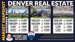 remax denver real estate agents realtor u0026 colorado relocation
