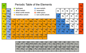 show me the periodic table how did you memorise the periodic table quora