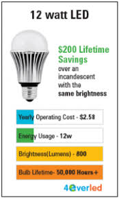 light bulb kelvin scale how to buy led or cfl bulbs for your home green is better inc