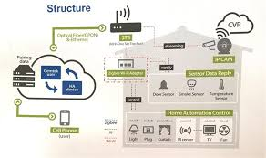 smart home solutions gemtek offers ip camera and cloud gateway manufacture for smart