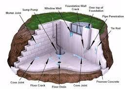 waterproofing contractor in center line mi staydry basement