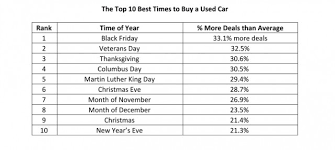 best black friday car deals for 2016 10 best and worst times to buy a used car