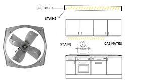 Kitchen Exhaust System Design by Electric Chimney Vs Exhaust Fan