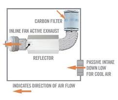 carbon filter fan for grow room carbon filter grow room setup google search room layouts set