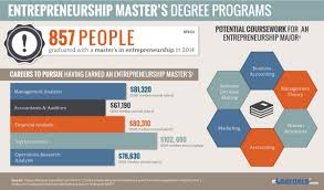 Onet Online Resume by Masters In Entrepreneurship Online Entrepreneurship Masters