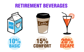 How Much To Retire Comfortably How Much Should You Be Saving For Retirement Do You Have What It