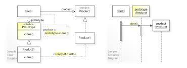 design pattern php là gì prototype pattern wikipedia