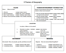 5 themes of geography lesson 5 themes of geography a basis for understanding geography