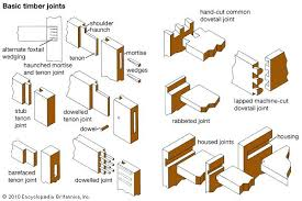 Wood Joints Diagrams by Wood Joints Diagrams 3