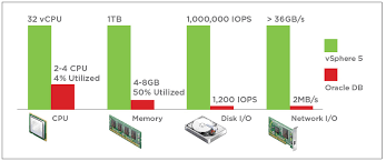 Storage Capacity Planning Spreadsheet by Uncategorized Archives Page 3 Of 5 Virtualize Business