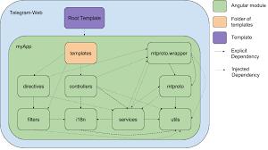 Telegram Web Telegram Web Delft Students On Software Architecture Desosa 2017