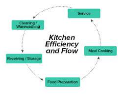 kitchen design principles the thirty one kitchen design rules