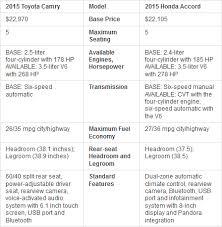 2007 honda accord dimensions 2015 honda accord vs 2015 toyota camry which should you buy