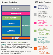 website layout using div and css orlando web design css page layout understanding css positioning