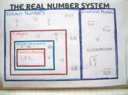 math u003d love real number system graphic organizer and interactive