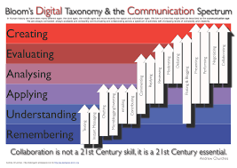 Setting The Table L Is For Learning by Taxonomies Of Learning Aims And Objectives