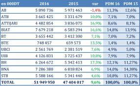 si e atb tunisie performances 2016 des banques la biat reste indétrônable bna