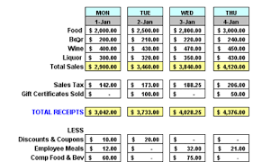 Sales Spreadsheets by Restaurant Daily Sales Spreadsheet Rrg