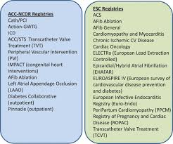 college registries cardiovascular registries circulation cardiovascular interventions