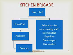 Kitchen Organization Chart Of A Large Hotel - food production basics