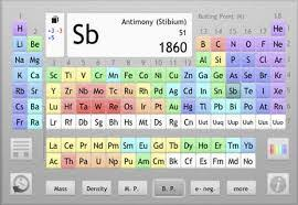 Periodic Table Abbreviations Chemistry Review Of The Heaviest Elements Free Homework Help