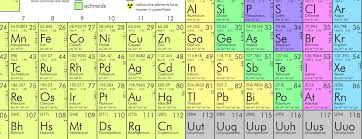 How Many Groups Are On The Periodic Table How Exactly Did Mendeleev Discover His Periodic Table Of 1869