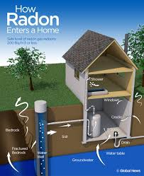 what is thanksgiving in canada is there too much radon in your home only 6 per cent of canadians