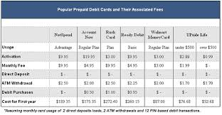 prepaid debit cards with no monthly fees a better alternative to traditional banking investinganswers