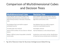a decision tree approach to cube construction ppt