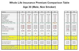 compare life insurance quotes plus compare life insurance rates 18 plus compare life insurance companies australia