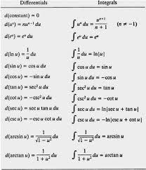 Calculus Optimization Word Problems Worksheet The Ultimate List Of Ap Calculus Tips Albert Io