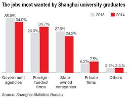 china statistics bureau civil service remains choice for uni graduates china org cn
