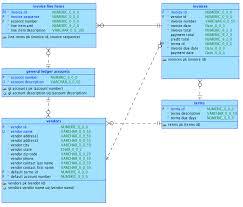 tutorial oracle data modeler cs327e db