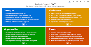 swot analysis swot online tools examples and templates