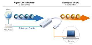 edimax network adapters usb adapters usb 3 0 gigabit