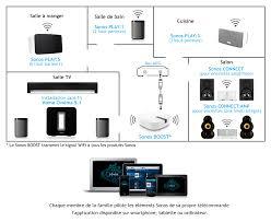 home theater systems installation home cinéma sans fil 5 1 wifi ou réseau