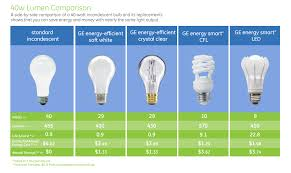 brightest light bulbs for ceiling fans led light bulbs for ceiling fans old mobile within ge led light