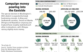 Big money fuels eastside race with control of washington state