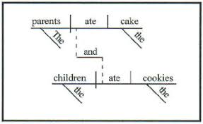 diagramming sentence analysis what u0027s that teaching from a