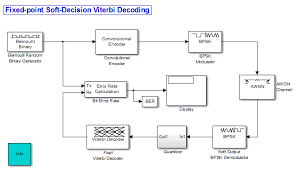 Trellis Encoder Decode Convolutionally Encoded Data Using Viterbi Algorithm Simulink