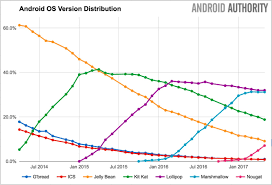 android distribution android version distribution nougat is now on 7 of all